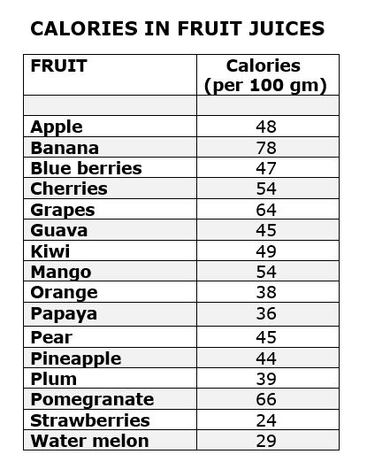 Calories in Juice Cleanse in Fruits