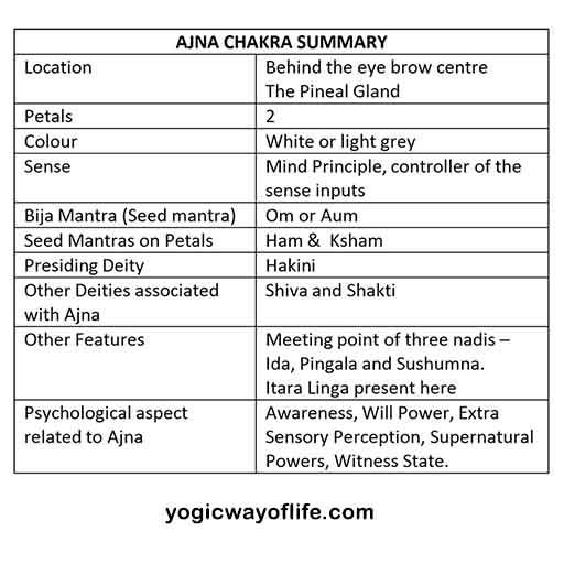 Ajna Chakra Summary - Third Eye - Kundalini Yoga