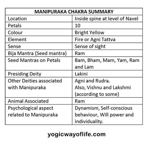 Manipuraka Chakra Summary - Kundalini Yoga