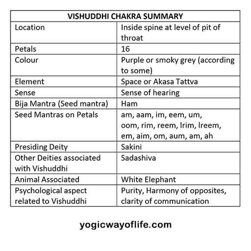 Vishuddhi Chakra Summary - Kundalini Yoga